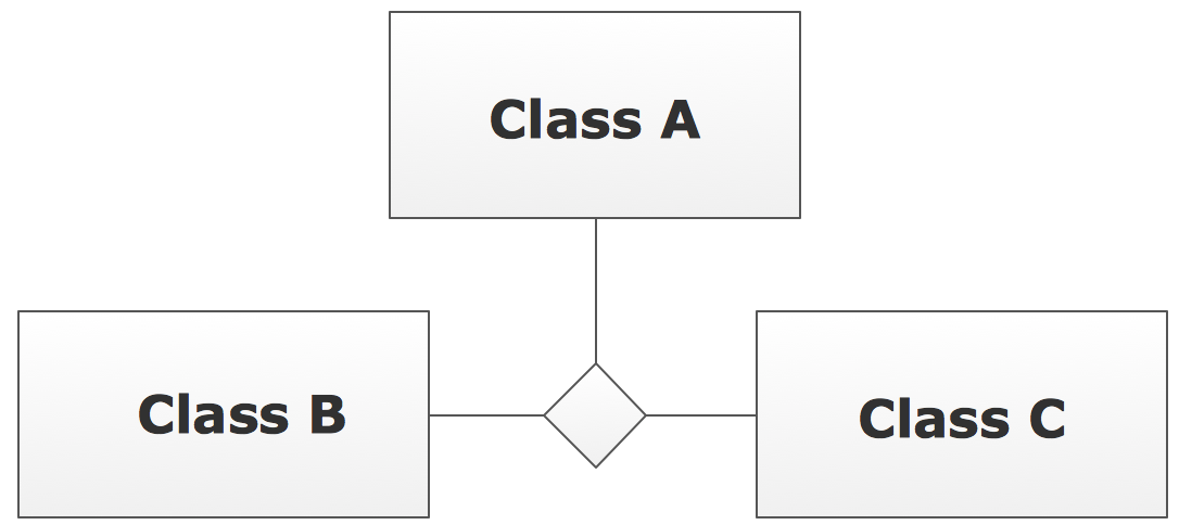 UML Class Diagram Notation - N-ary Association