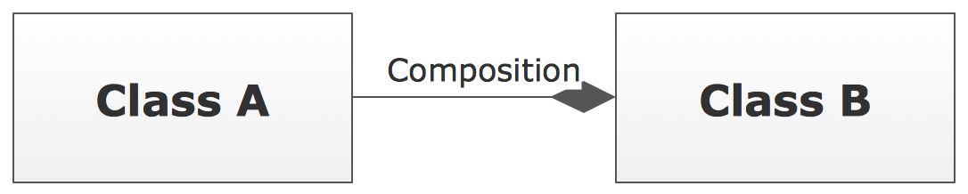 UML Class Diagram Notation - Composition