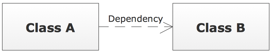 UML Class Diagram Notation - Dependency