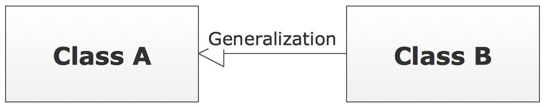 UML Class Diagram Notation - Generalization