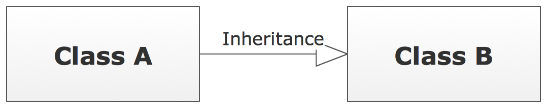 UML Class Diagram Notation - Inheritance