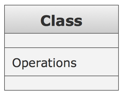 UML Class Diagram Notation - Operation