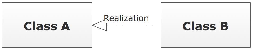 UML Class Diagram Notation - Realization