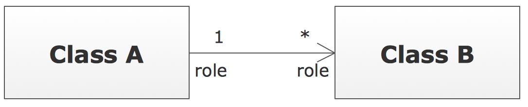 UML Class Diagram Notation - Multiplicity