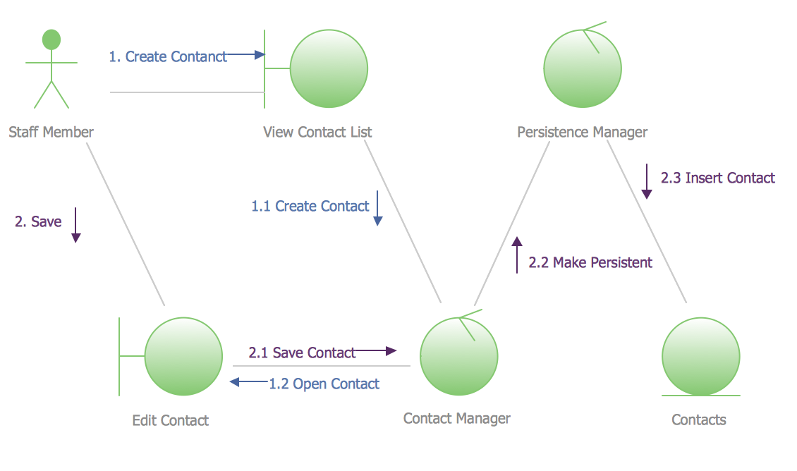 UML Collaboration Diagram Example Illustration *