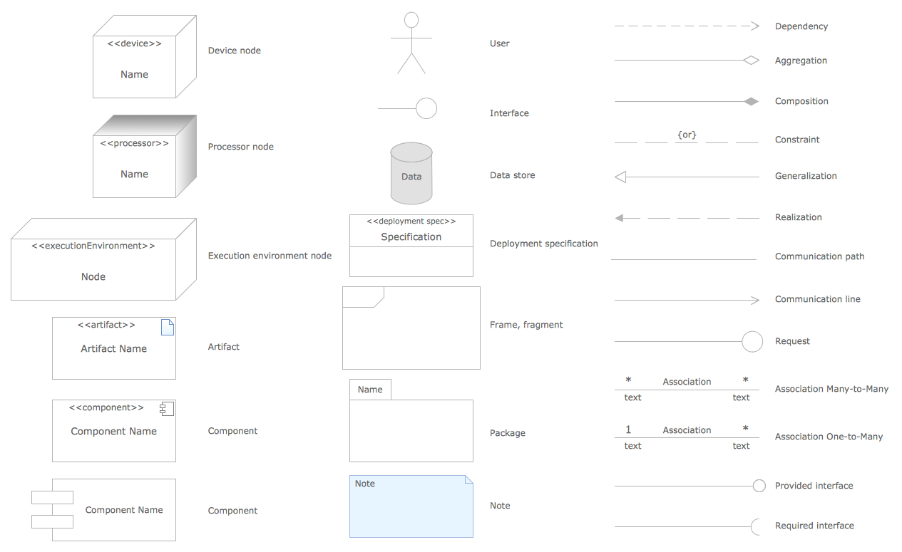 Awe Inspiring Component Diagram Notation Wiring Diagram Wiring 101 Cajosaxxcnl