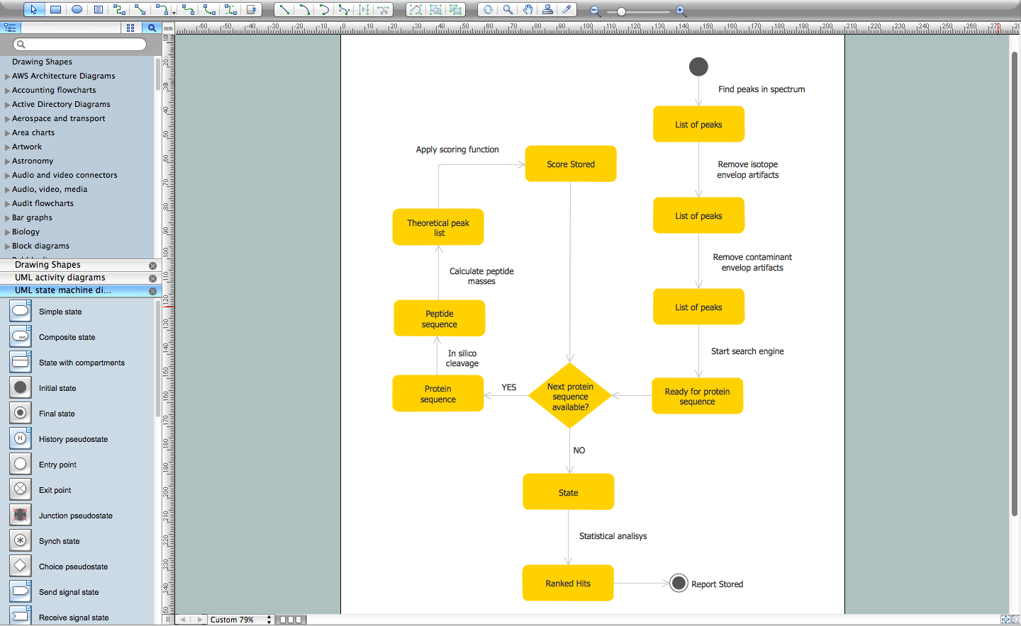 Uml diagram for mac ccuart