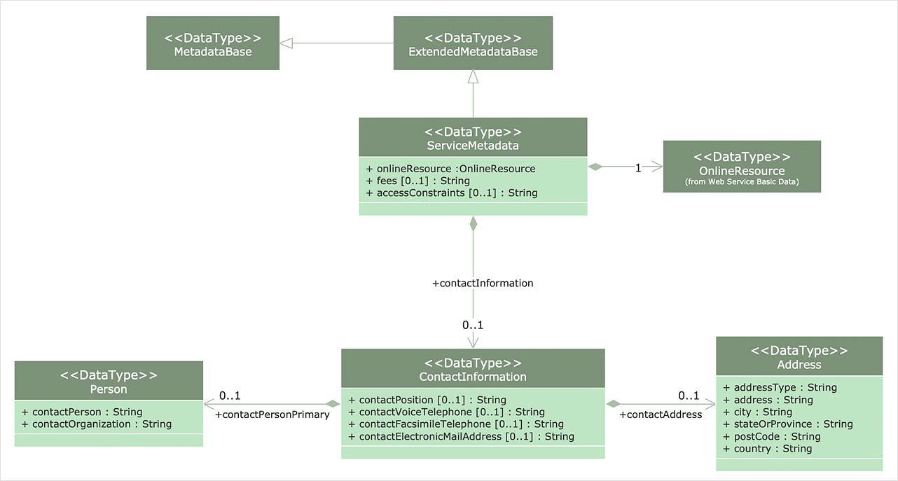 How to Make a UML Diagram