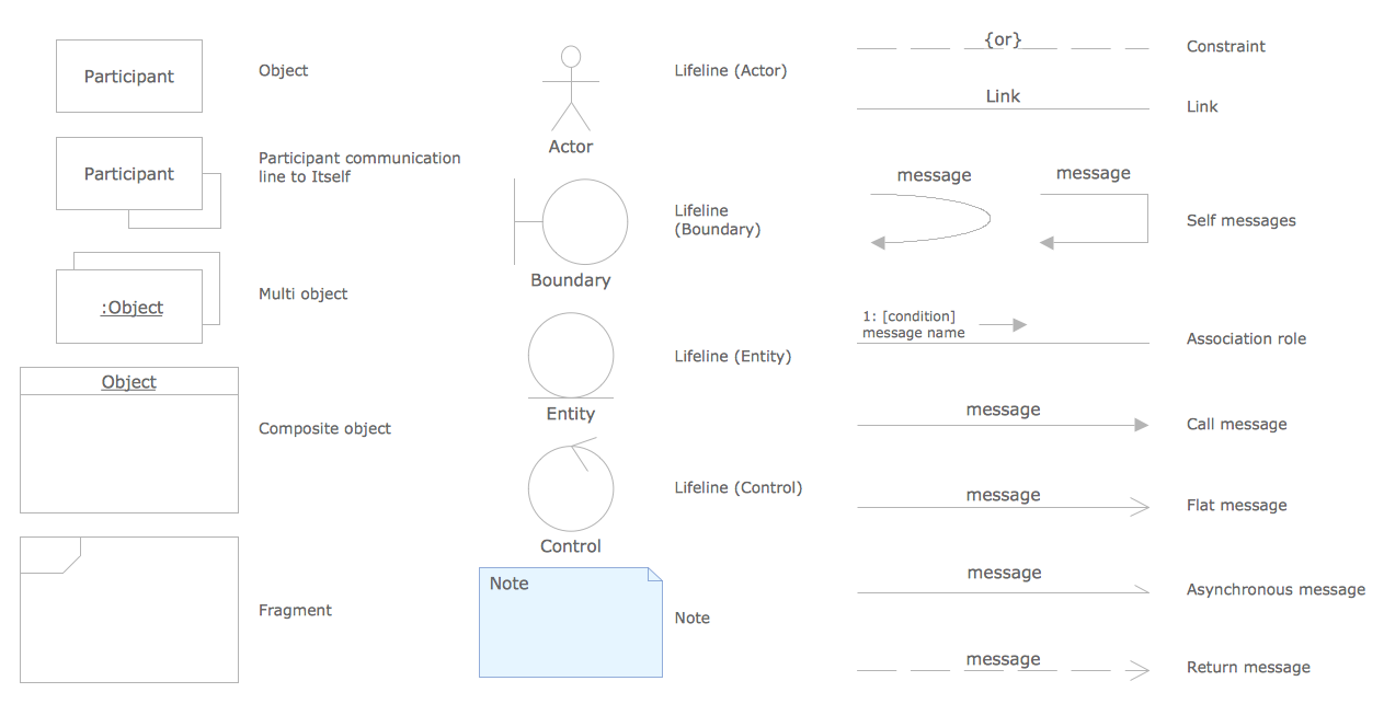 UML Communication Diagrams Library