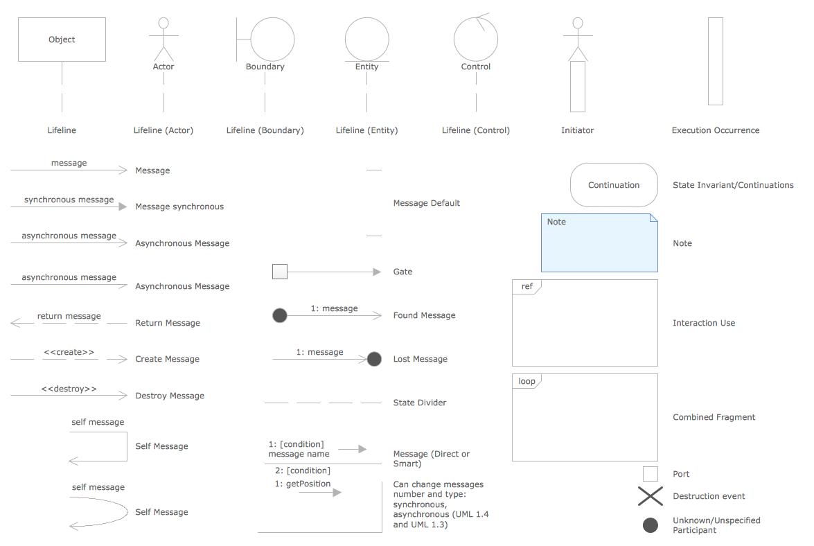 UML Flowchart Symbols