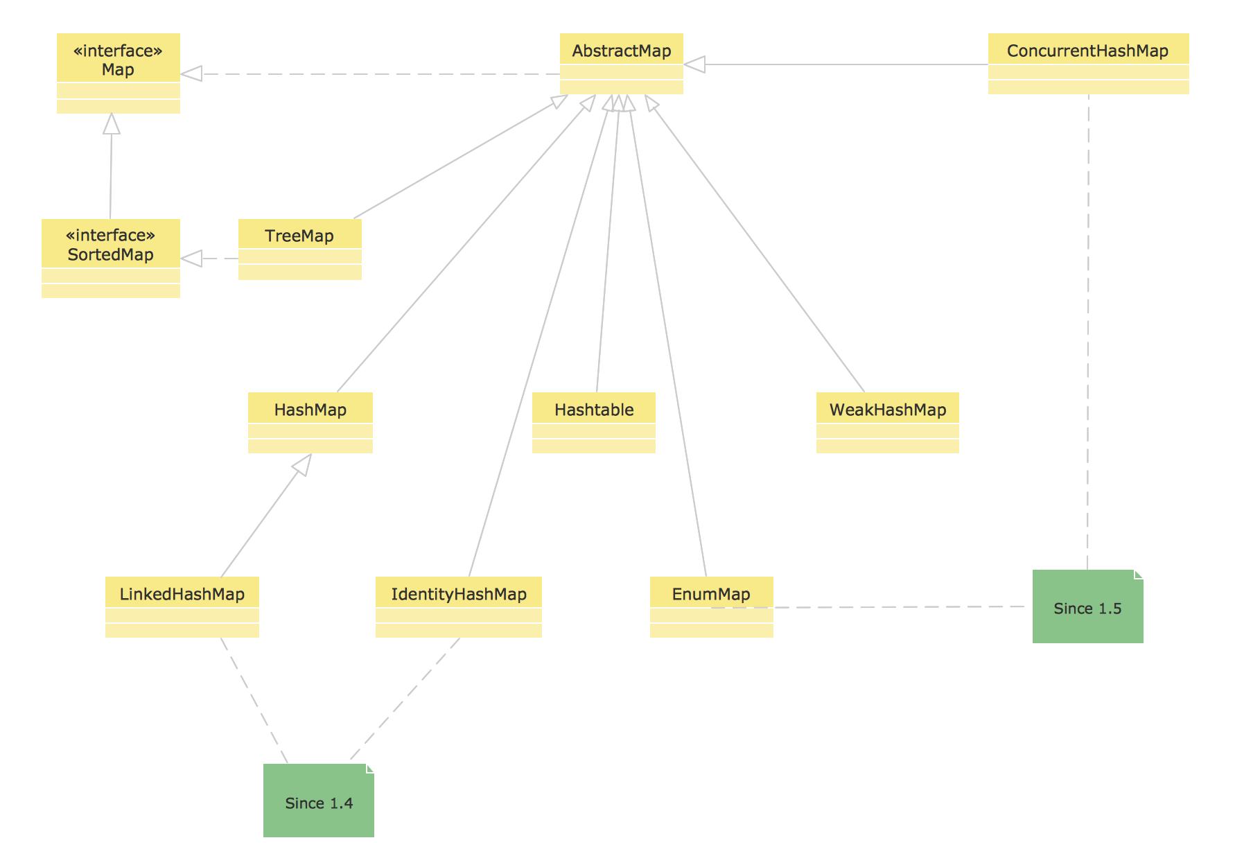UML Diagram Types *