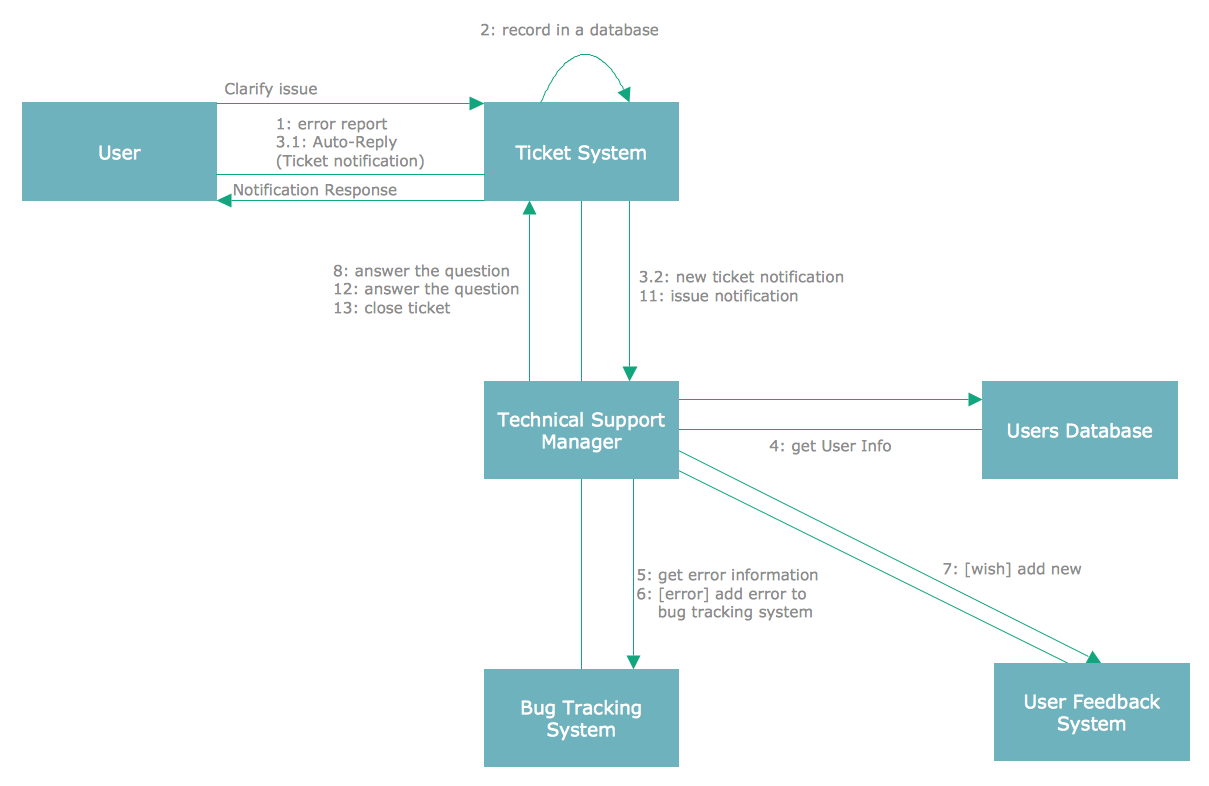 UML Collaboration Diagram - Ticket Processing System