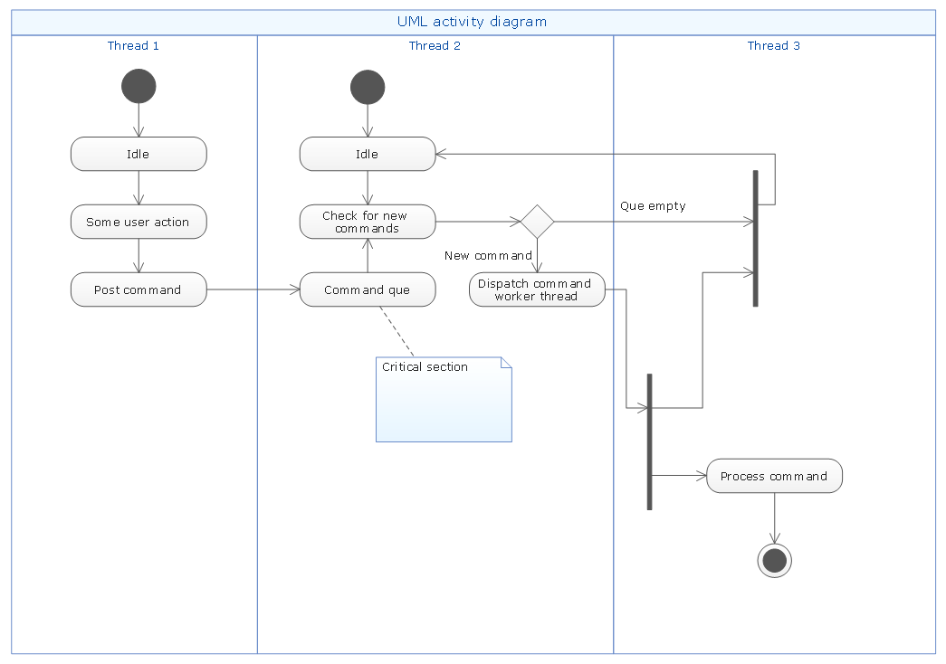 uml flowchart symbols uml 2 process flow diagram #3