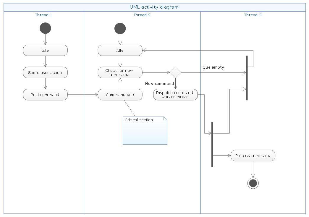 Uml flowchart symbols uml activity diagram swimlanes template ccuart Image collections