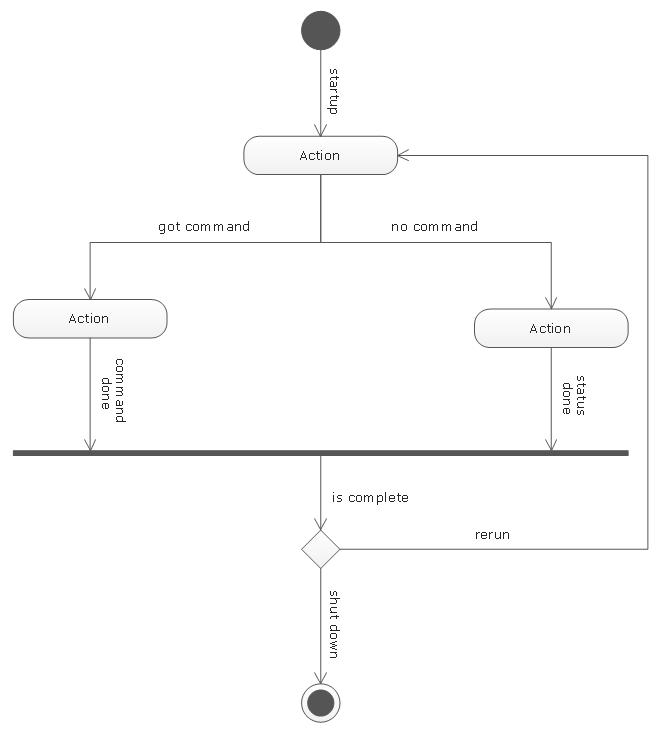 UML Activity Diagram template