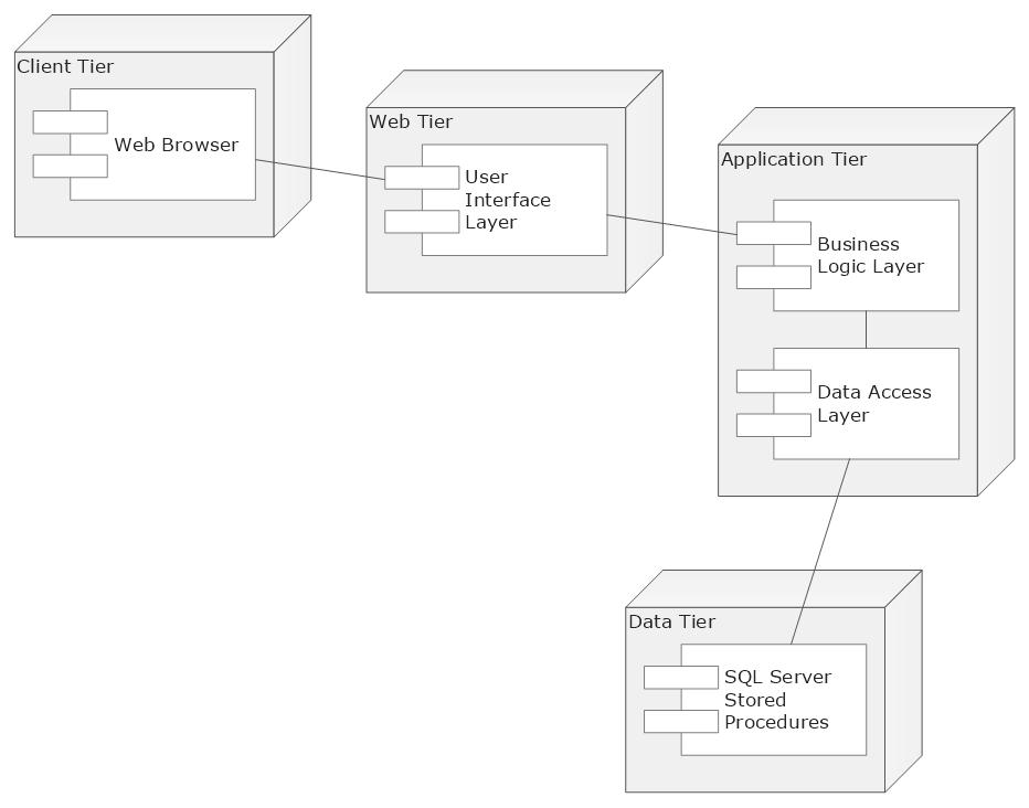 Uml flowchart symbols uml deployment diagram template ccuart Choice Image