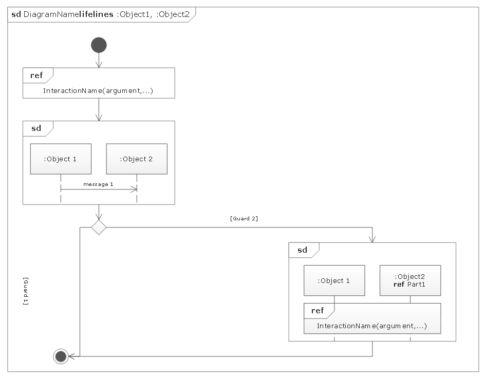 UML Interaction Overview Diagram template