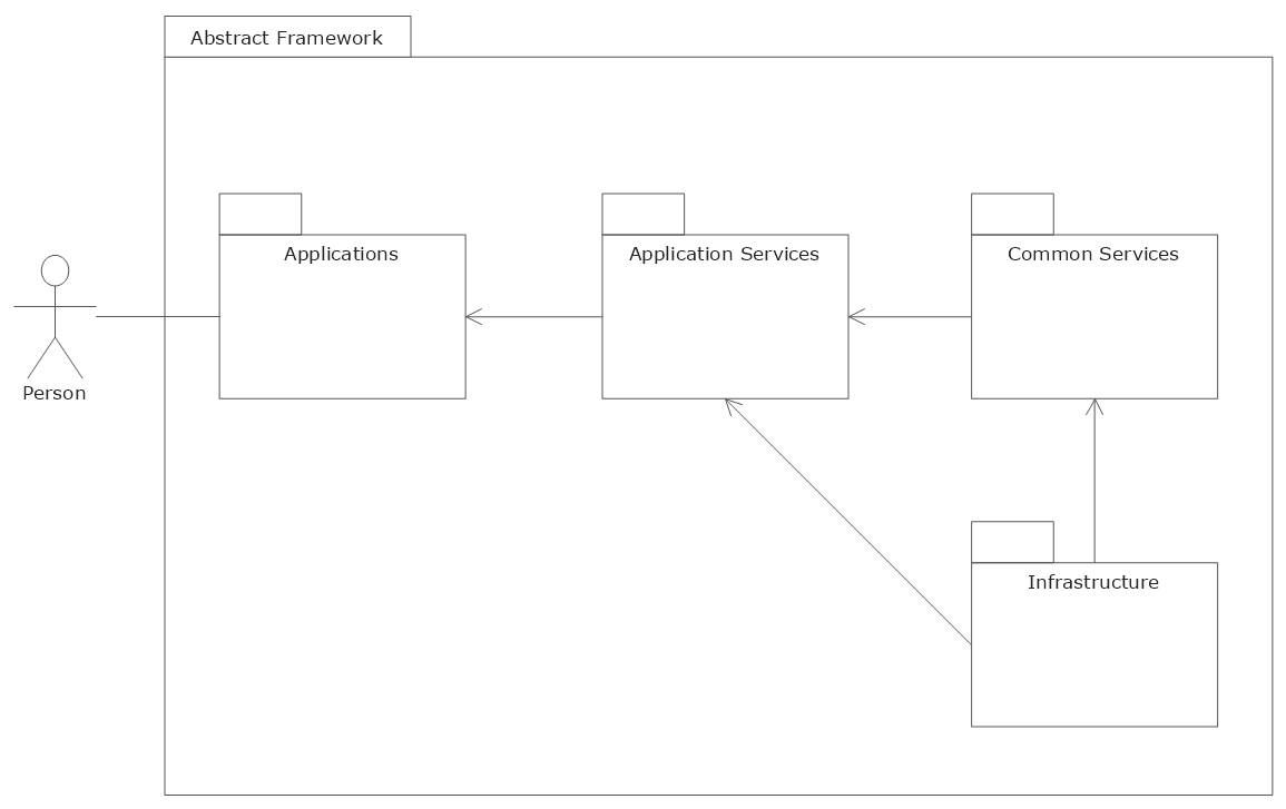 Uml flowchart symbols uml package diagram template ccuart Images