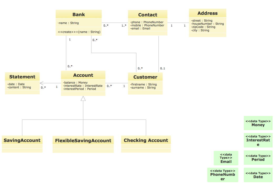 Uml for bank uml diagram for bank ccuart Choice Image