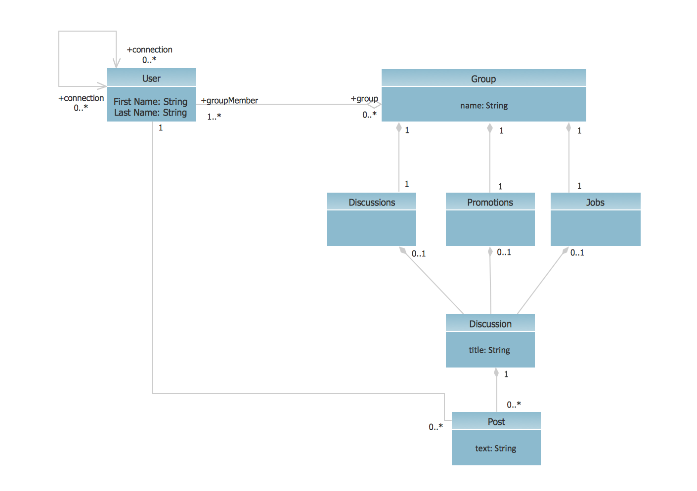 UML Class Diagram Example - Social  Networking Site *