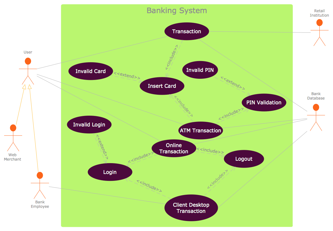 UML Use Case Diagram Example - Banking System