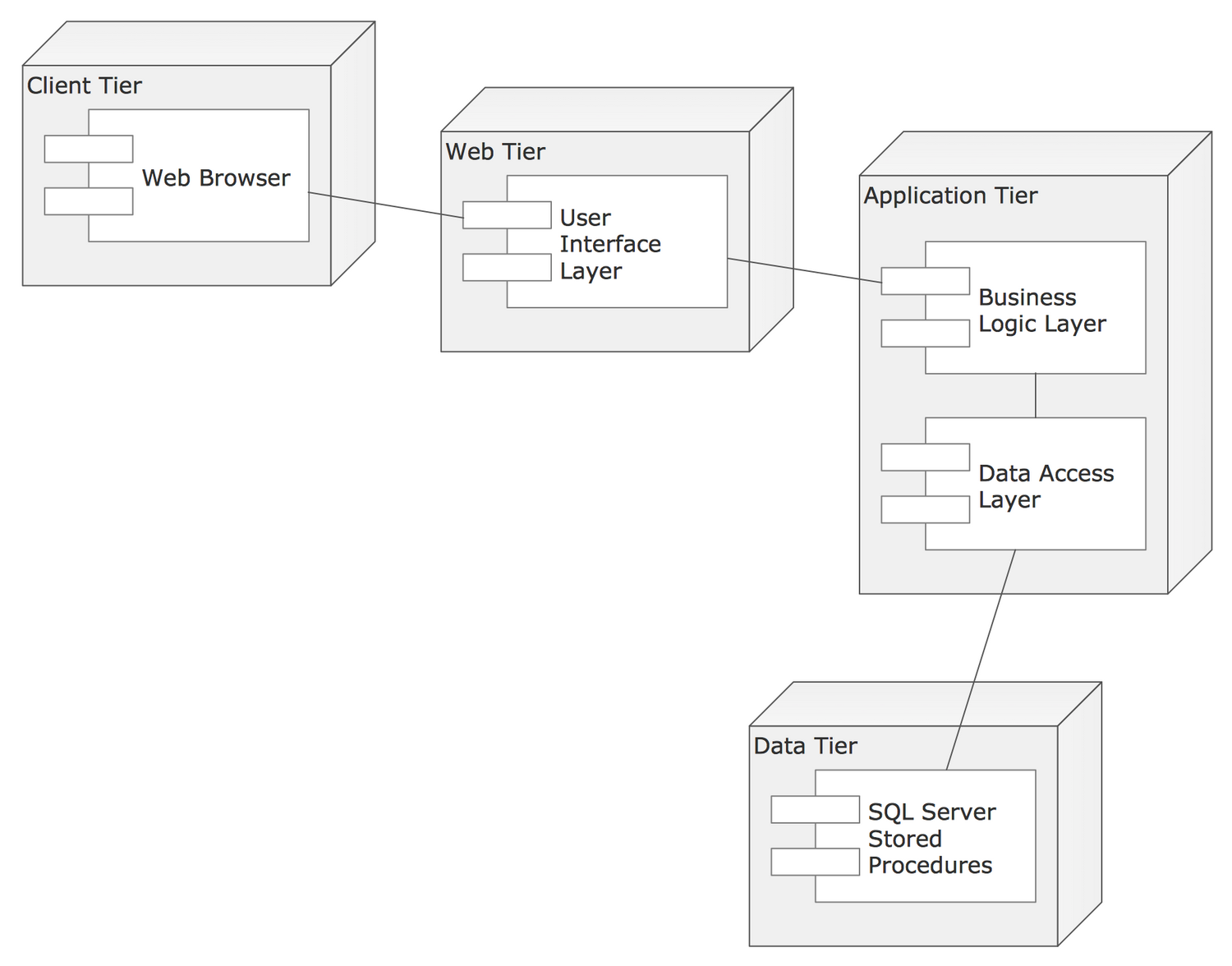 UML deployment Diagram Template