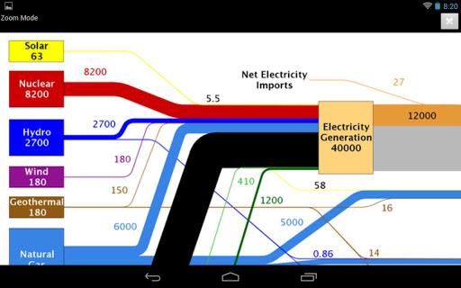 LLNL flow charts