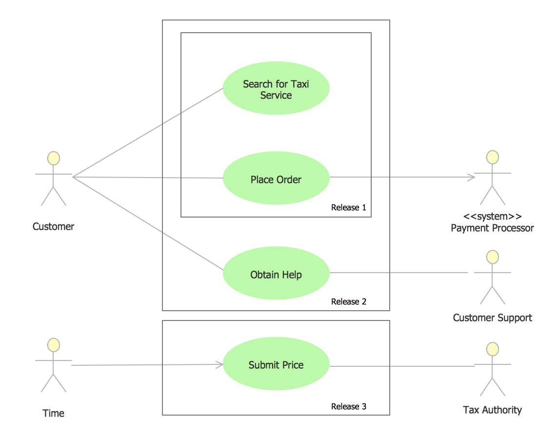 UML Use Case Diagram Example - Taxi Service *