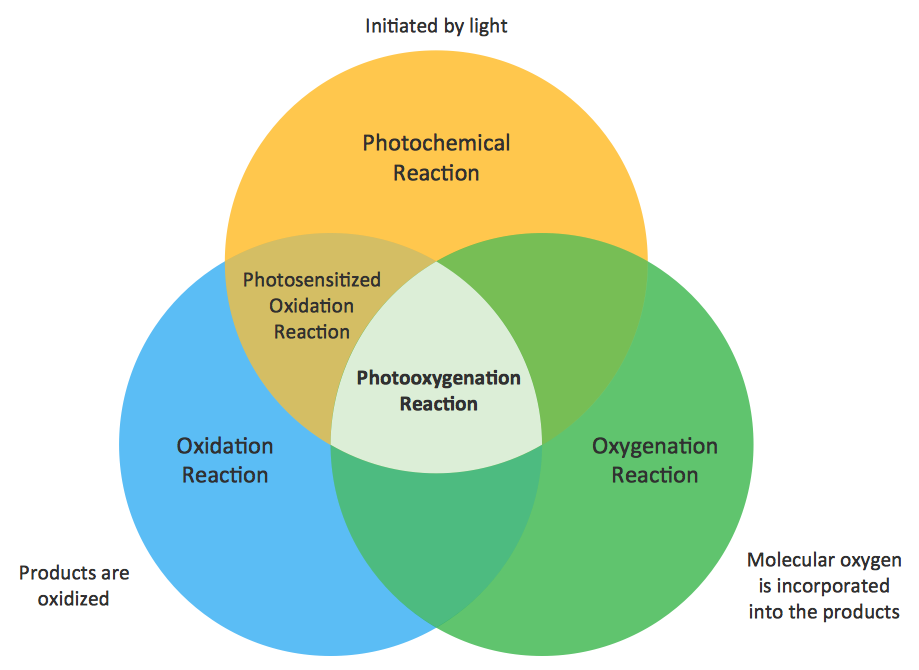 Venn Diagram Examples - Photooxygenation