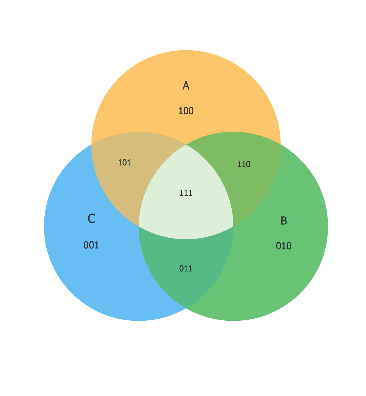 Venn Diagram Examples for Problem Solving. Venn Diagram as a Truth Table
