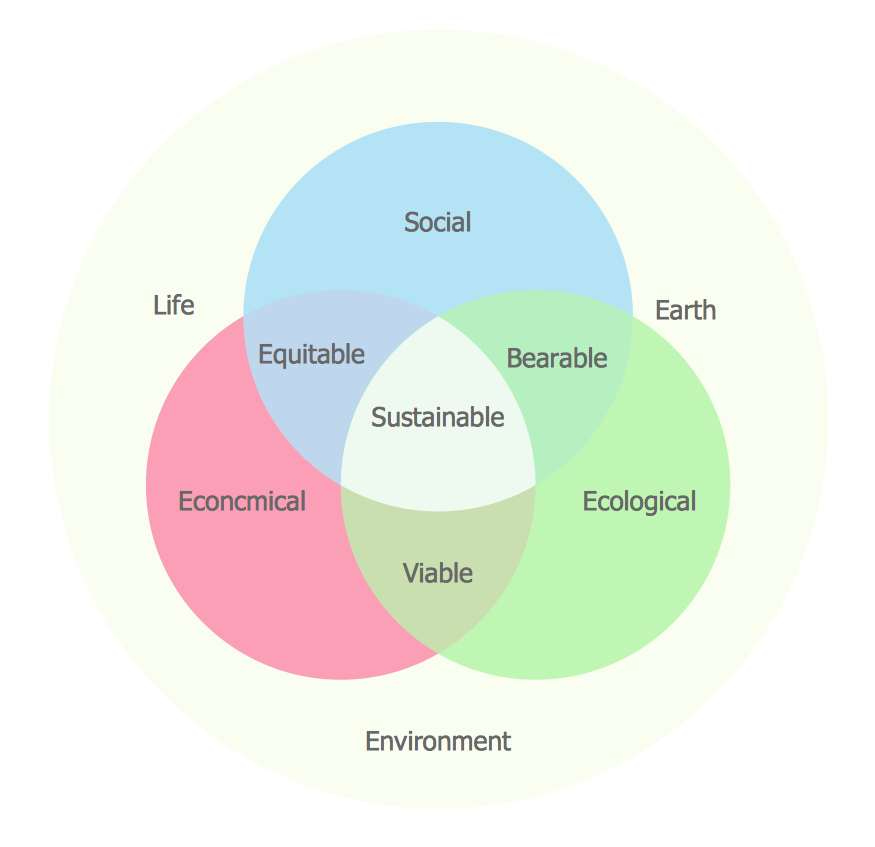venn diagram problem solving example - human sustainability confluence