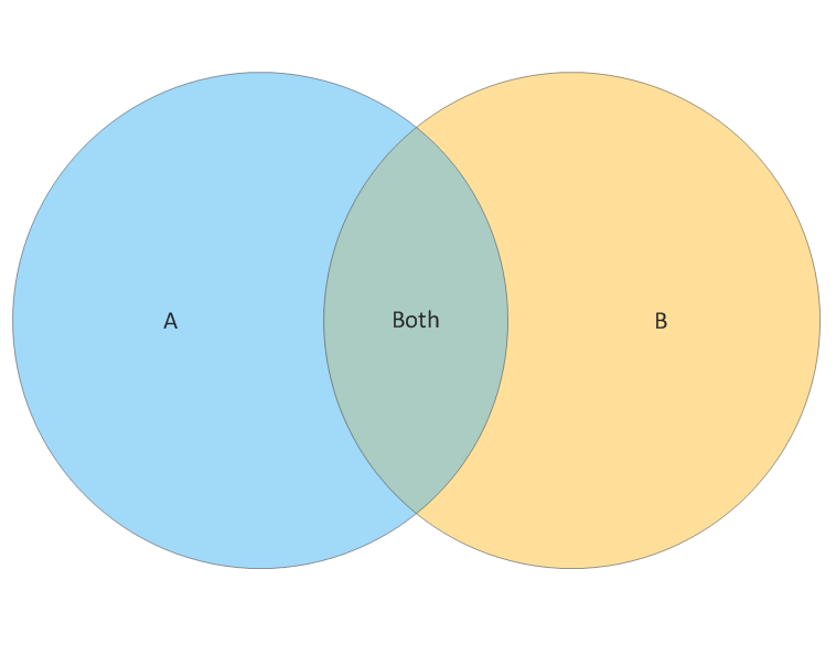 2 Set Venn Diagram Template venn diagram of all real numbers nemetas aufgegabelt info