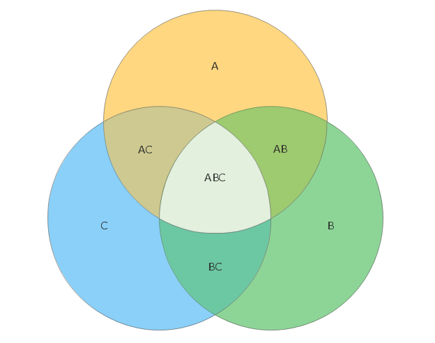 how to draw venn diagrams in excel