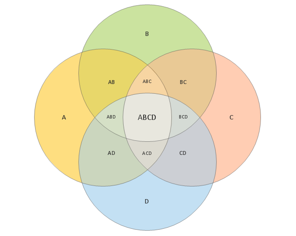 4-Set Venn Diagram