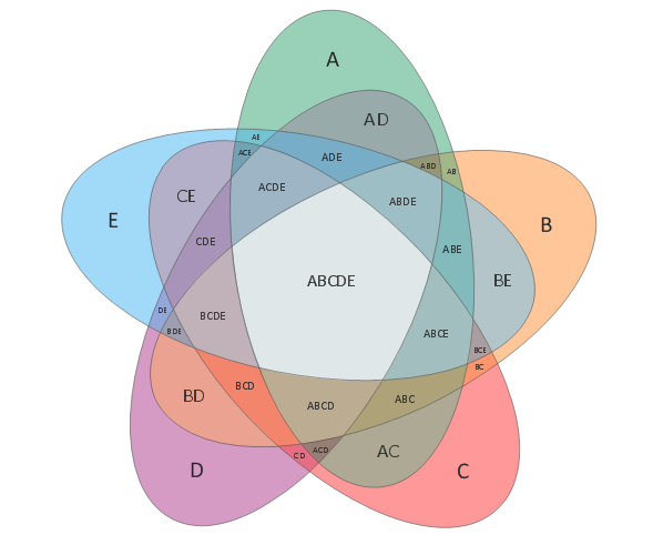 5-Set Venn Diagram