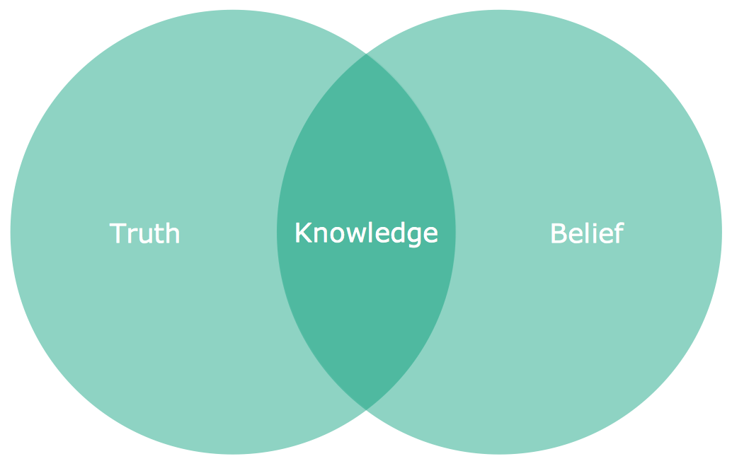 Venn Diagram - Knowledge