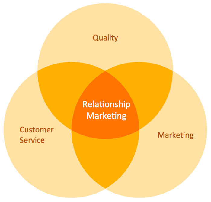 Venn Diagram - Relationship Marketing