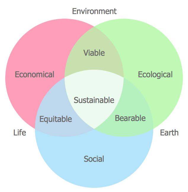 Venn Diagrams - Sustainable Development