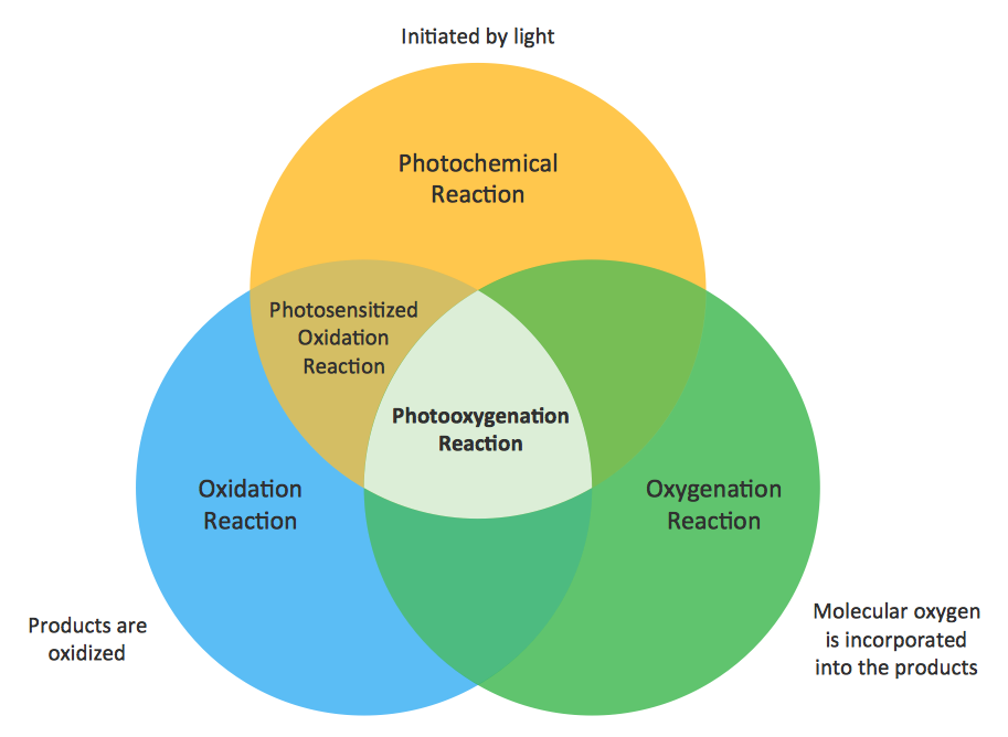 venn diagram makervenn diagram sample photooxygenation