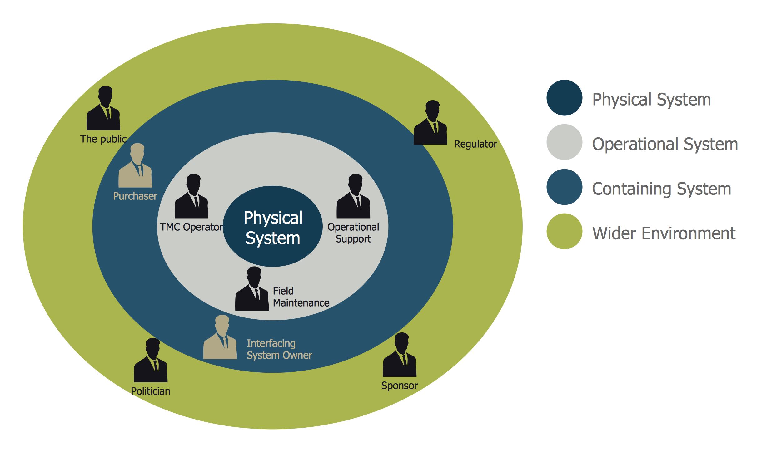 Visualize Stakeholder Analysis