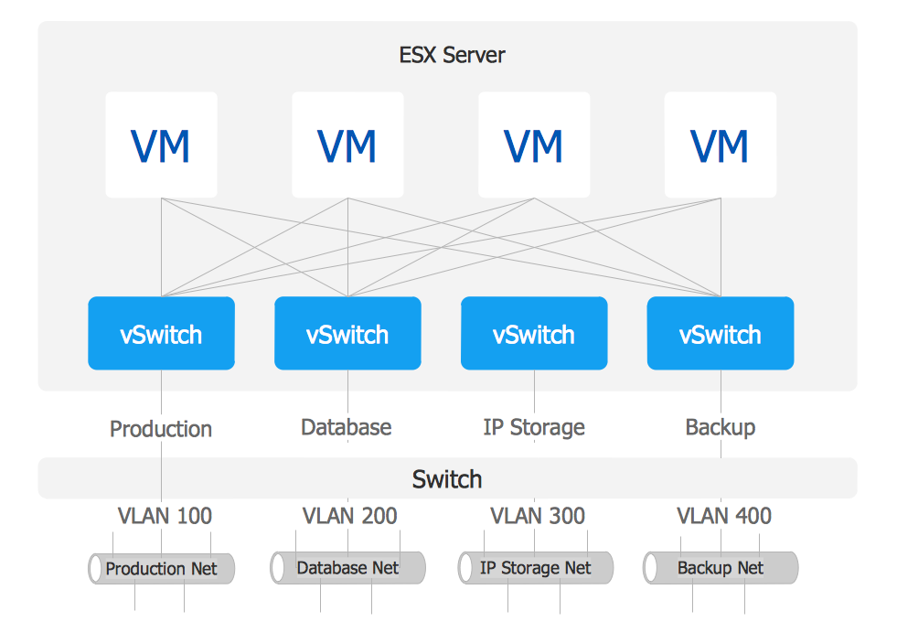 VMware vNetwork Distributied Switch (vDS). Computer and Network Examples