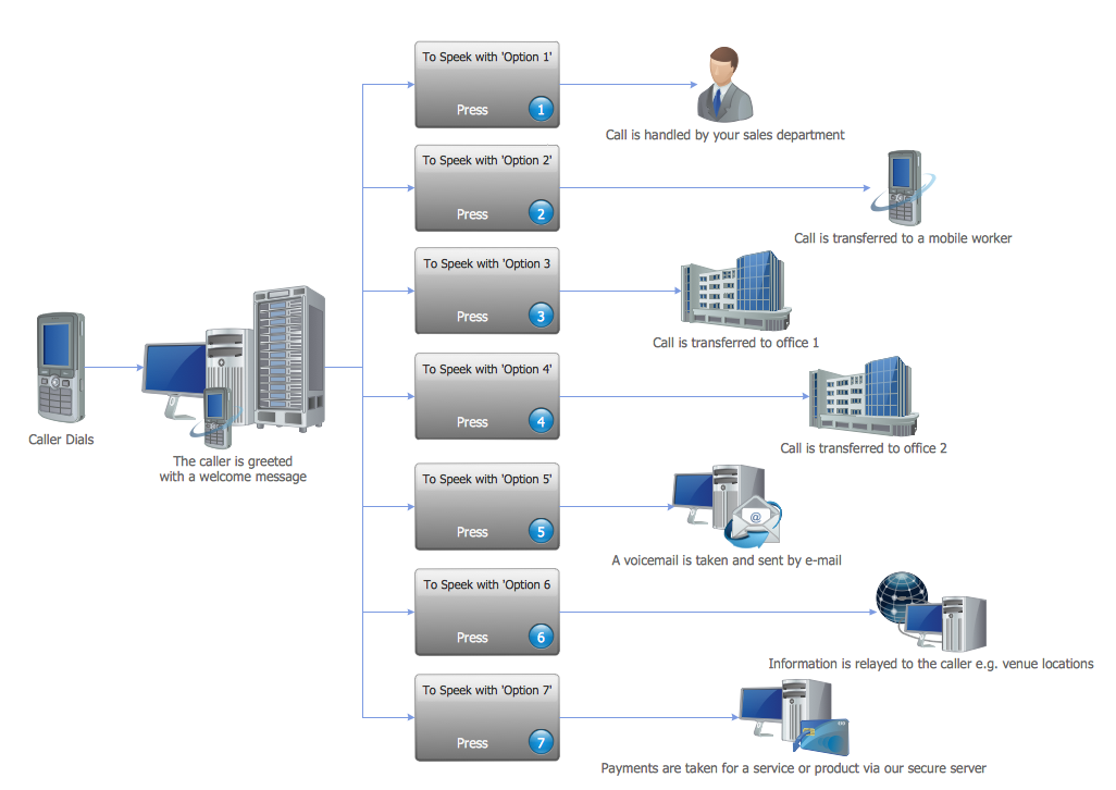 IVR Voice Services Diagram