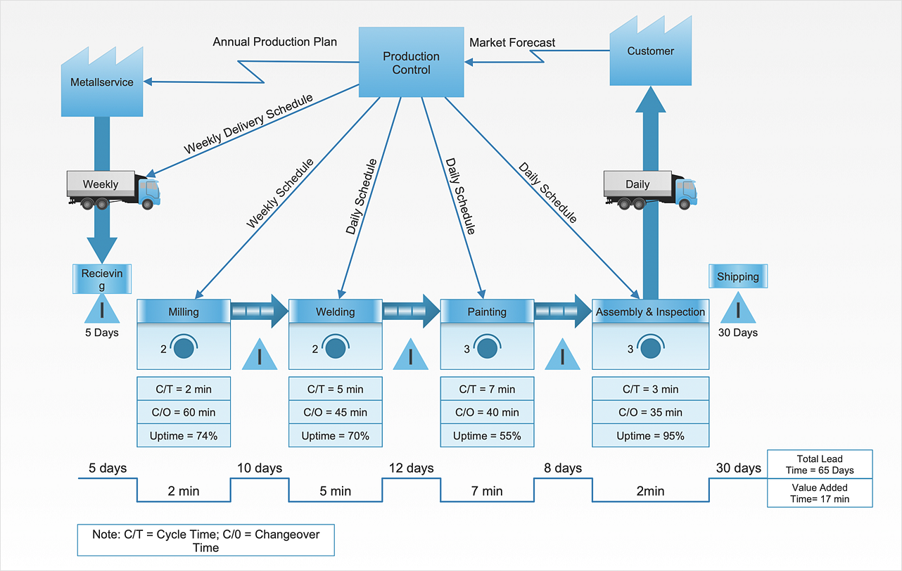 Create a VSM Diagram