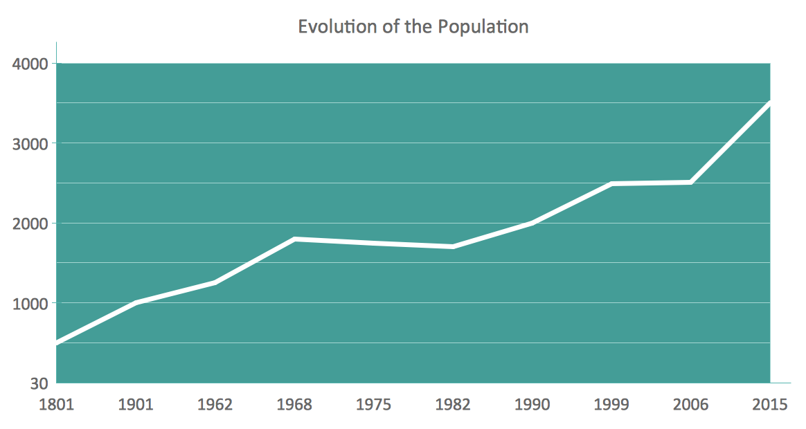Line Chart - Evolution of the population