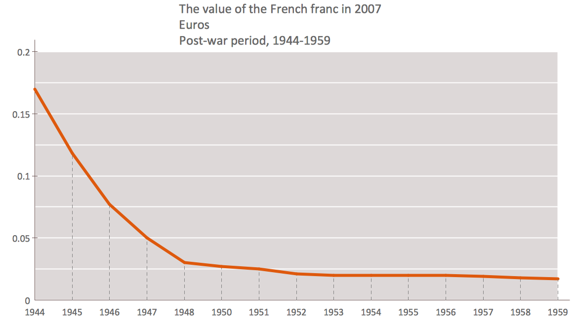 Line Chart - The value of the French franc in 2007 Euros