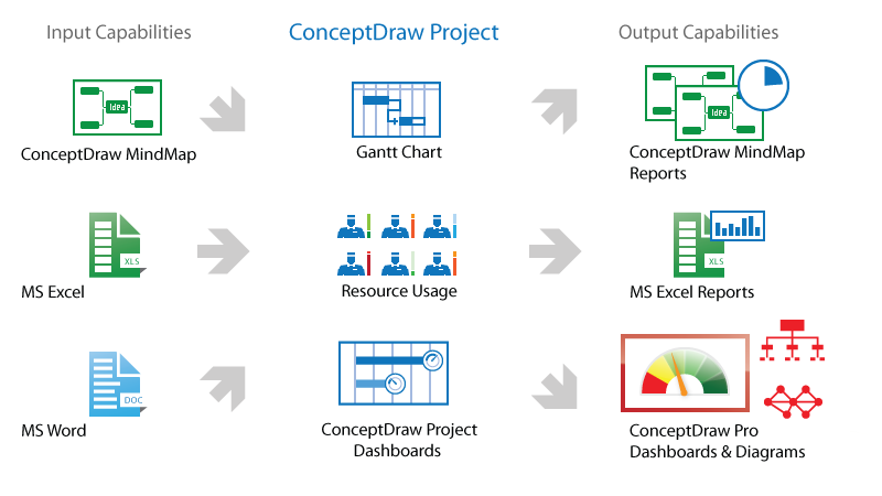 ConceptDraw PROJECT input/output capabilities