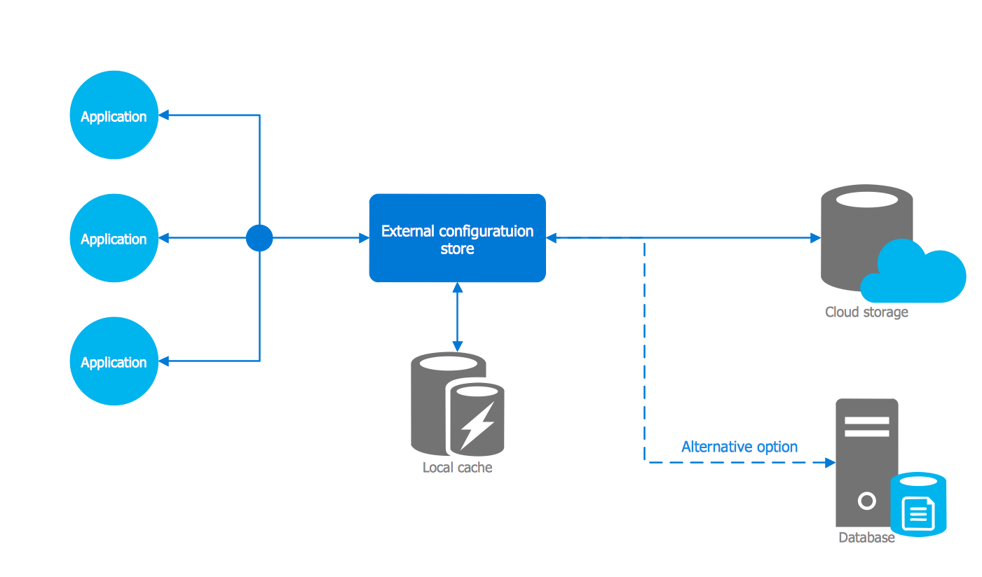 Windows Azure Electric Circuit App For In The Store Architecture Template External Configuration Pattern
