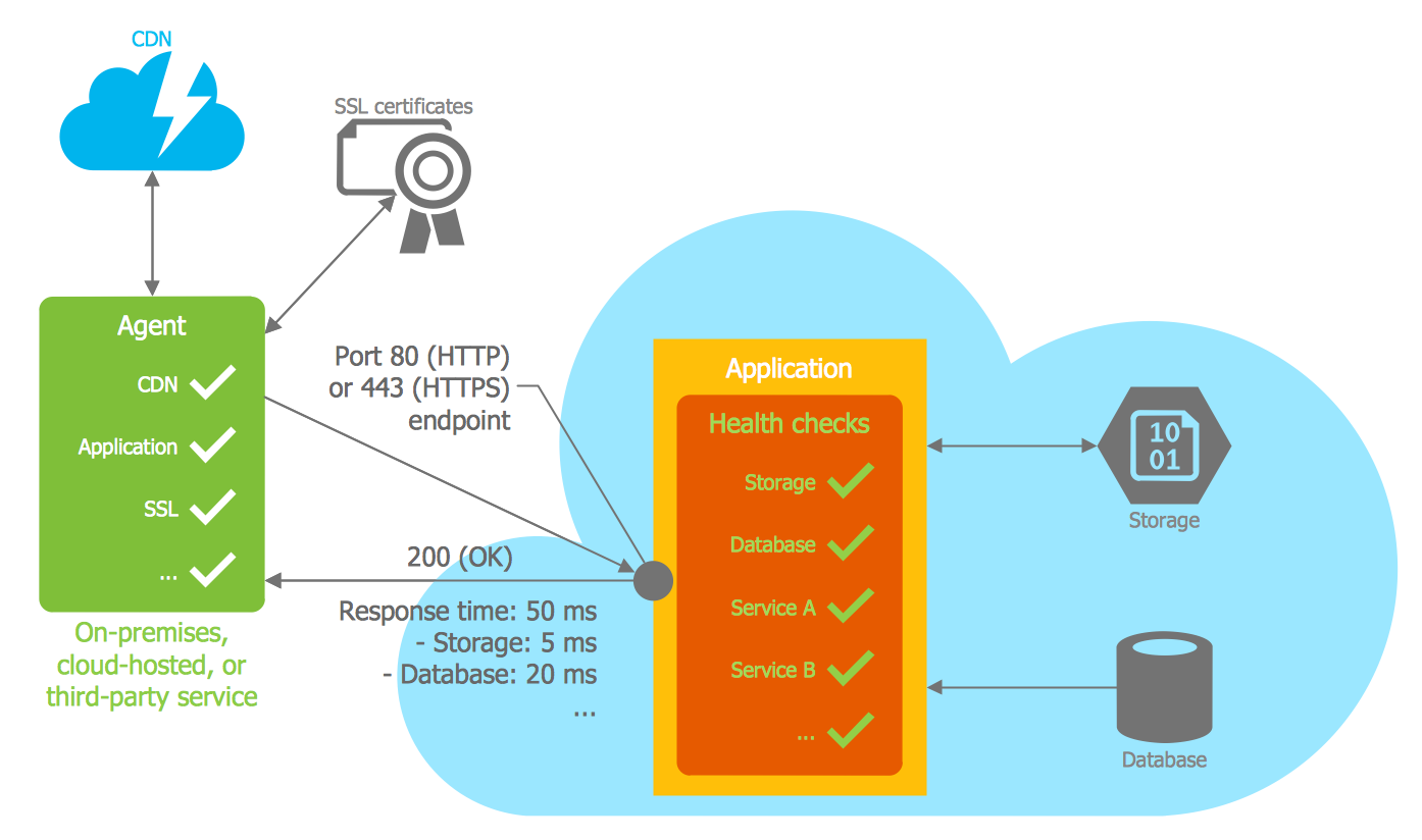 Azure Architecture Template - Health Endpoint Monitoring Pattern