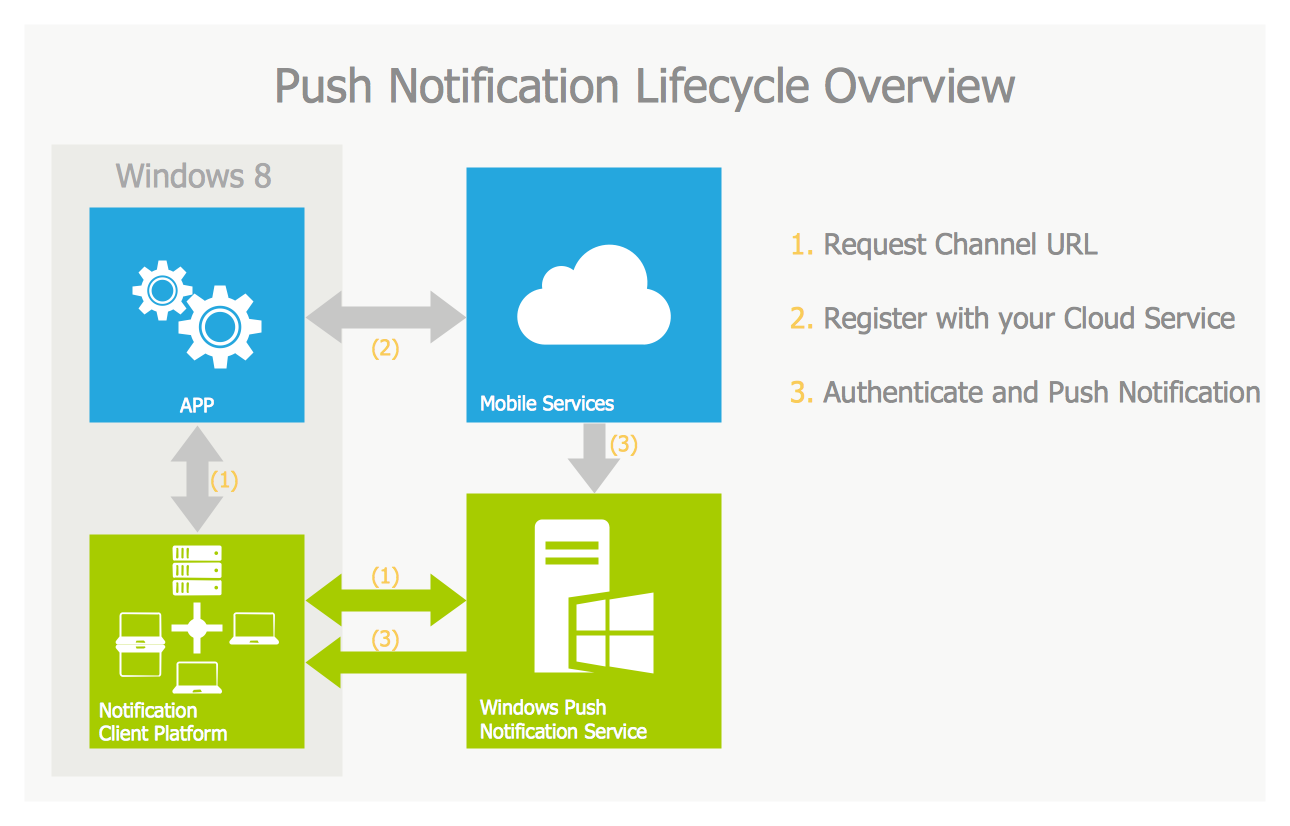 Push Notification Lifecycle Overview