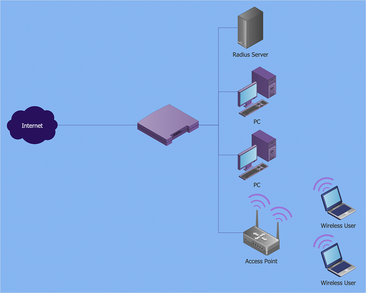 How to Create a Wireless Network Diagram Using ConceptDraw Solutions